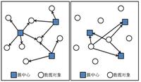 基于GPU并行计算的K-Means聚类算法