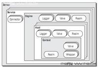 Tomcat处理HTTP请求 详解Connector模块