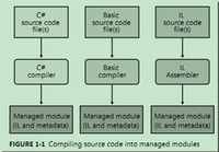 CLR via C#:.NET平台下代码怎么跑起来