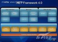 2011年.NET开发领域热点回顾与展望