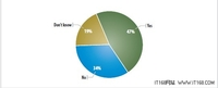 调查报告:数据中心互联面临的难题(上)