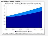 2012年软件产业十大展望