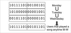 NoSQLFan:用Redis bitmap统计活跃用户