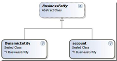 MS CRM 2011开发:编程模型介绍