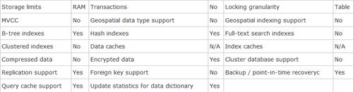 MySQL Memory存储引擎:优势及性能测试