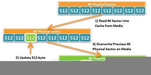 微软畅谈Win8支持大容量硬盘、4KB扇区