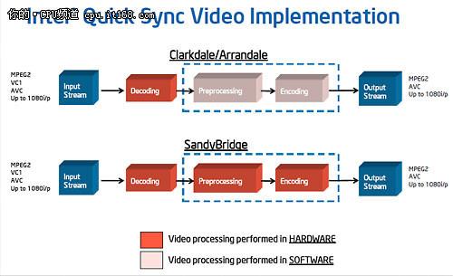 后期处理 视频编辑 首选i5智能双冠王