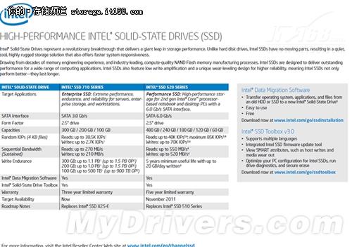 写入可达520MB:英特尔SSD 520规格泄露