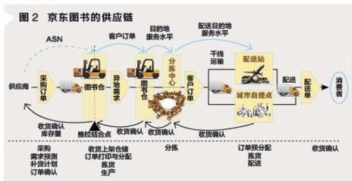 沃尔玛的电商运作情况_电商物流运作_物流运作过程