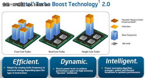二代i5带来的新技术
