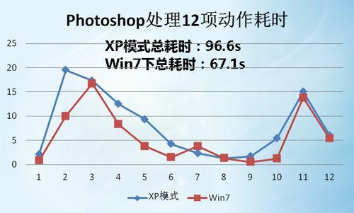 xp模式的特色及性能-win7系统下xp模式安装过程及