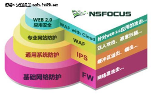 绿盟WAF获FROST中国区防火墙市场领导奖