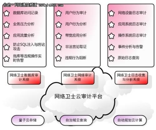 云审计护航数据安全防信息泄露避免寒冬