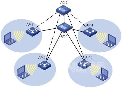 关键备份策略让无线网络业务永续