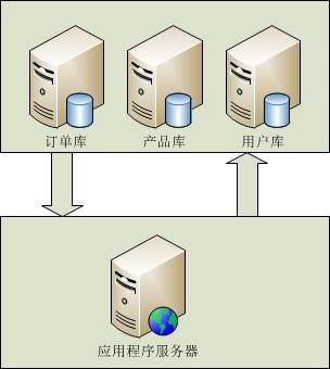SQL Server:数据库/数据表 拆分