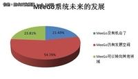 开发者认为MeeGo系统仍有发展空间