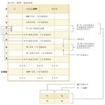 DB2表空间理论基础:表空间的管理方式