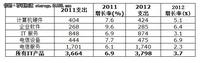 Gartner:2012年亚太IT支出将增长7.3%