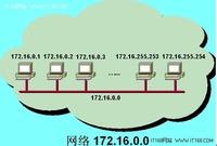 子网划分、VLSM、CIDR网络人员必备知识