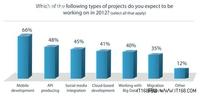 全球互联网调查报告:移动云计算占主导