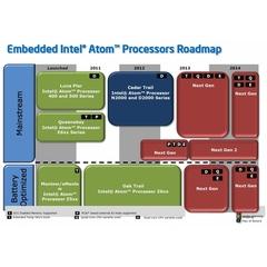 英特尔路线图 2013将推四核Atom处理器
