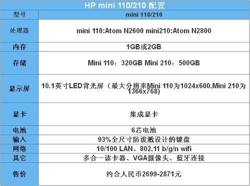 惠普发升级版Mini 110和Mini 210上网本