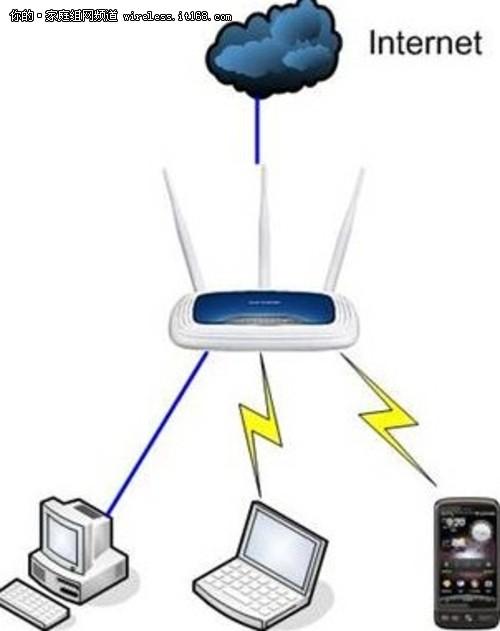 智能路由器OpenWrt的實際操作系統