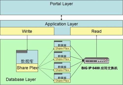 SQL Server:数据库的读写分离