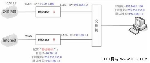 无线路由器设置 静态路由设置实例分析