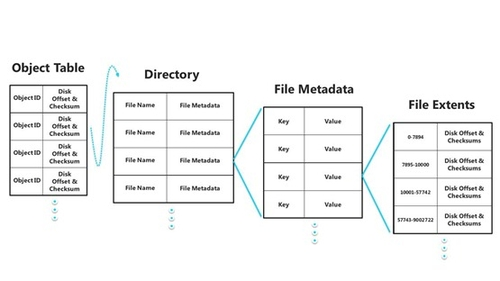 [图]微软推出Windows 8新文件系统ReFS