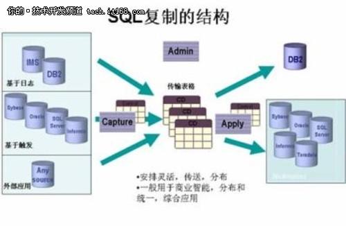 DB2与Oracle数据库之间的远程复制
