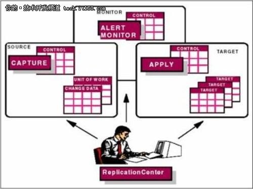 实现DB2与Oracle数据库之间的远程复制
