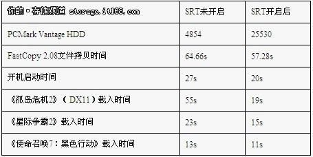 "58358c0802dc142d - 解开""衰减""之谜 SSD性能恢复有绝招"