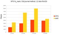 XFS:大数据环境下Linux文件系统的未来