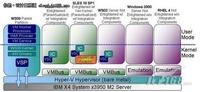 Hyper-V架构概述与扩展性一览