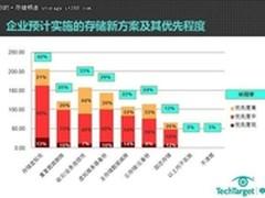 TT调查报告:容灾与存储虚拟化最受关注