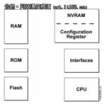 中小企业网络管理:路由器的启动与管理