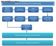 化零为整 私有云整合IT运维管理案例