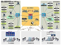 DCLive IT设施管理平台在供电公司应用