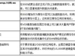 企业级固态存储(SSD)应用状况报告