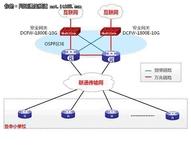 神州数码网络助力石家庄教育城域网改造