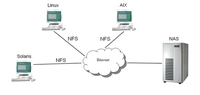 存储那些事:NAS存储系统相关协议之NFS
