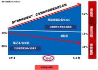 趋势科技预测2012年网络安全威胁