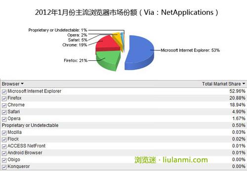 2012年1月全球主流浏览器市场份额排行