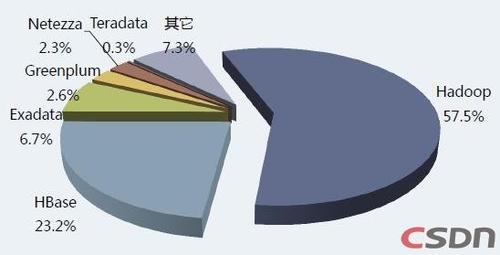 大数据调查:BigData迫使企业做出抉择