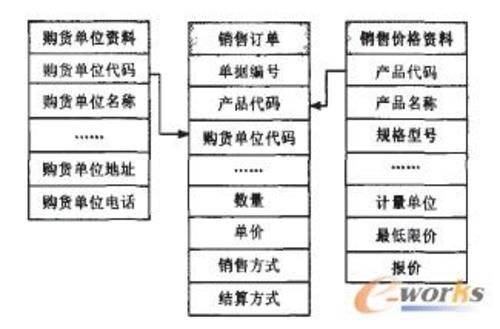 基于ERP与移动通信平台的商务系统设计