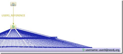 图形数据库:Neo4J