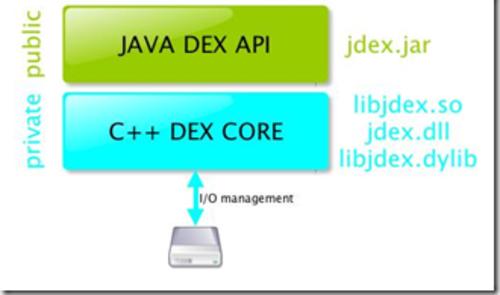 图形数据库:Infinite Graph和DEX