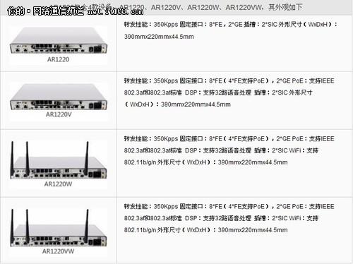 AR1200系列路由器产品概述