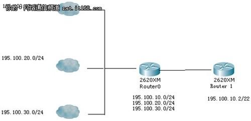 中小企业网络管理:路由器学习入门篇